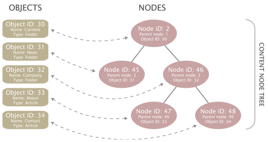 Objects, nodes and the content node tree