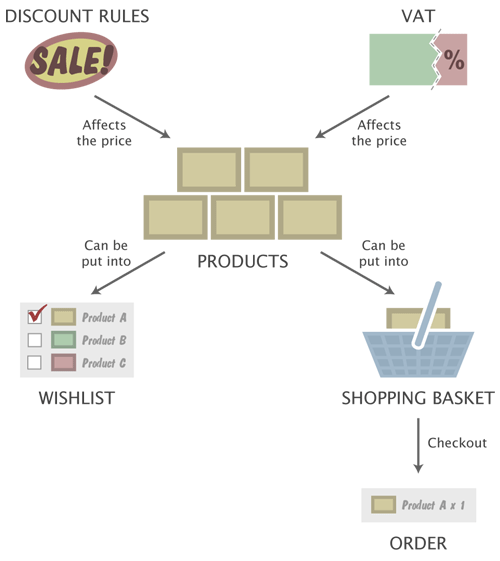 The integrated e-commerce solution.