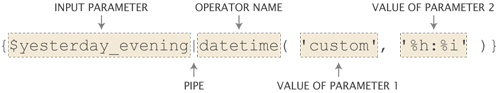Typical components of a template operator call.