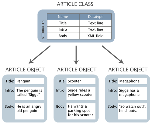 Datatypes, attributes, a content class and objects.