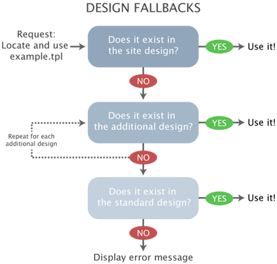 The design fallback mechanism.