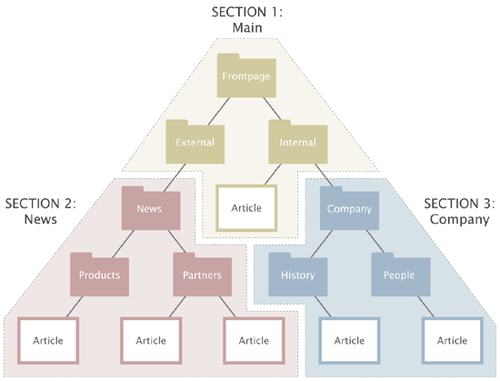 Example of sections.