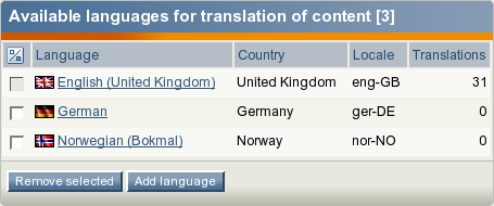 The list of existing languages for translation of content