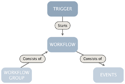 The workflow system.