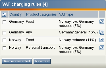 The list of VAT charging rules.