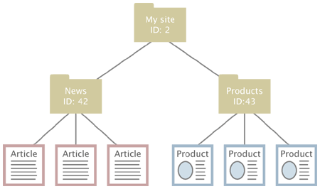 Example content node tree.