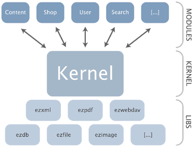 Libs, kernel and modules.