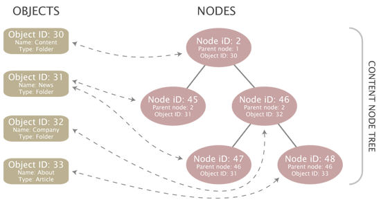 Objects, node and the content node tree - multiple locations