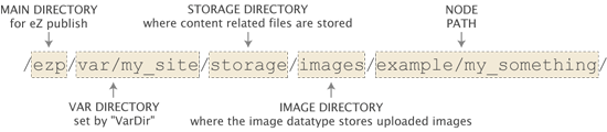 Example of image path on the filesystem.