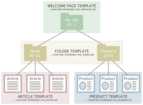 Template override example overrides templates images for Technical instructions template