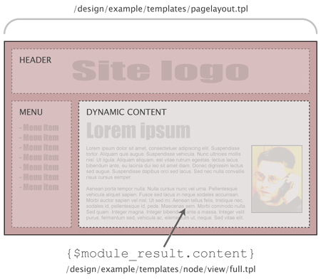 Pagelayout + node view full template.